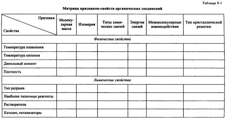 Матрица признаков-свойств органических соединений