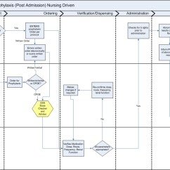 Nursing Workflow Diagram Examples Denso Alternator 3 Pin Plug Wiring Himssclinicaldecisionsupportwiki Common
