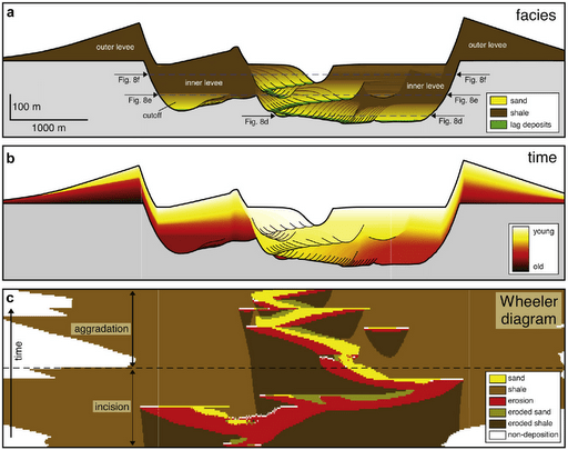 levee cross section diagram 1971 ct70 wiring geology « hindered settling