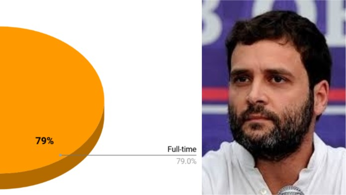 Latest job survey data by PHD completely refutes Rahul Gandhi