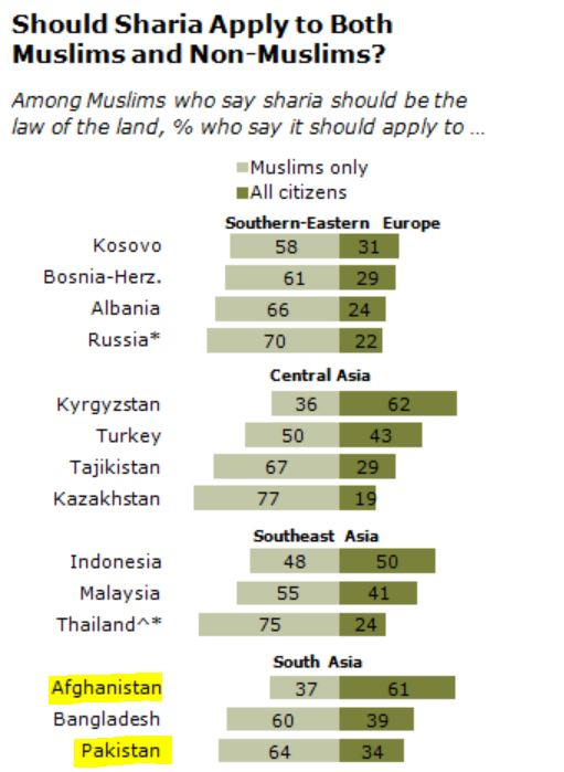 99% of people in Afghanistan support Islamic Sharia law in the country: Pew survey