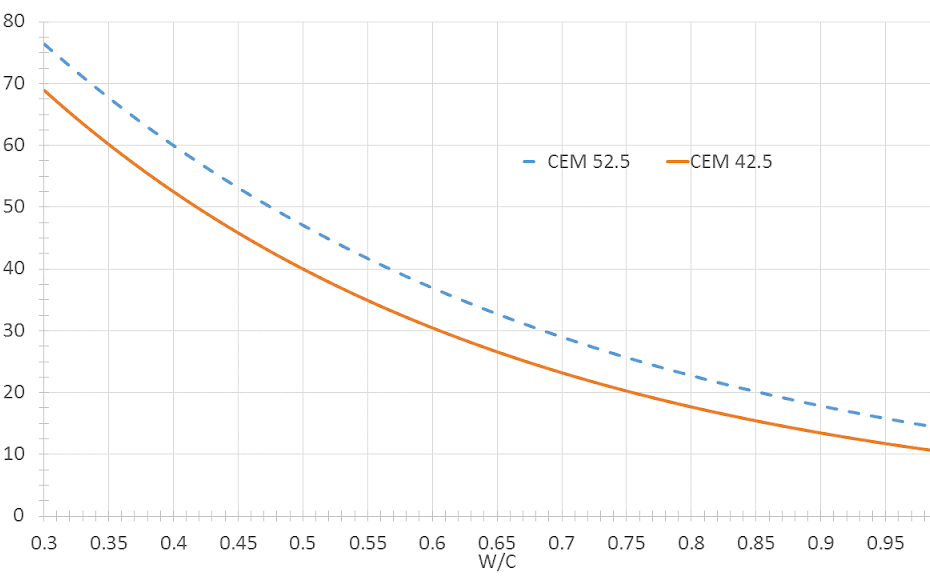 Water to Cement strength graph