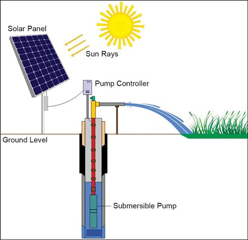 solar power irrigation system in hindi