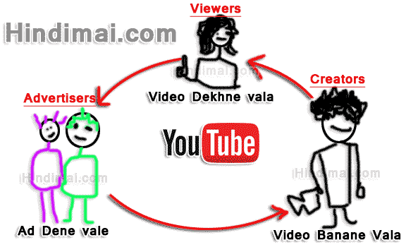 YouTube Se Paise Kaise Kamaye , How To Make Money With YouTube in Hindi , Make Money Online, YouTube  youtube se paise kaise kamaye YouTube Se Paise Kaise Kamaye Youtube se paise kaise kamate hai Money flow