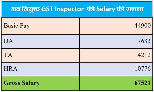 GST Inspector salary