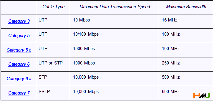 How Ethernet Works in Hindi