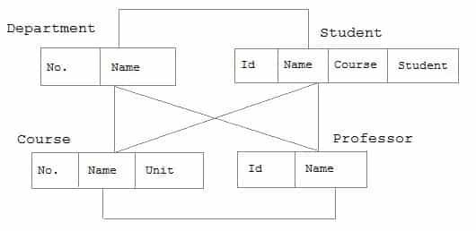 Network Database Model in Hindi