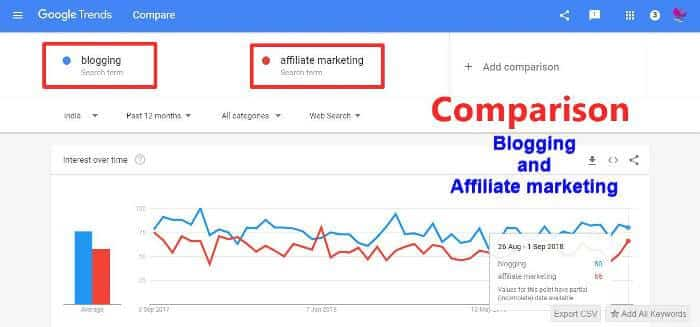 comparison of affilate marketing and blogging