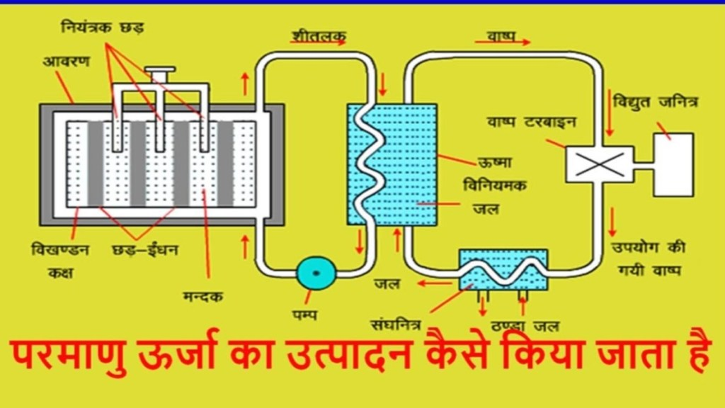 everything about nuclear reactor in Hindi