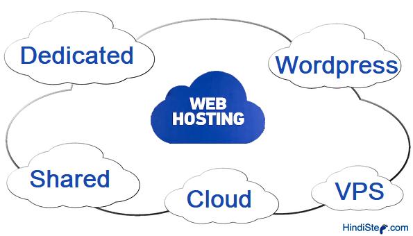 Web Hosting Kya Hai2