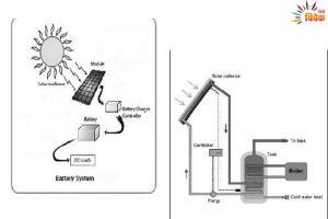 Read more about the article गैर-पारंपरिक ऊर्जा स्रोत पर आधारित ऊर्जा निर्माण के साधन