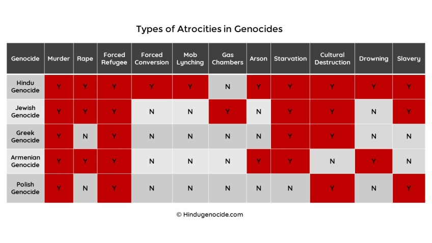 Comparative study of atrocities in genocides