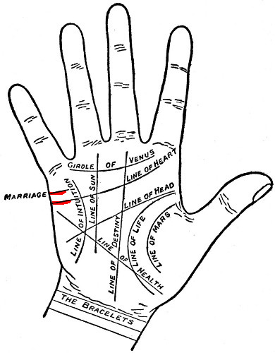 Palm Reading: The Marriage And Lifeline, Know Your Life