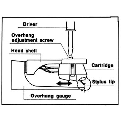 Technics Overhang Gauge for Turntable Cartridge Alignment