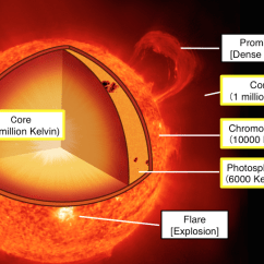 Layers Of The Sun Diagram Yaskawa V1000 Wiring A Joint Observation By Solar Observing Satellites Hinode
