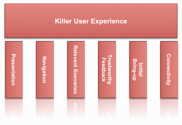 Killer User Experience Themes