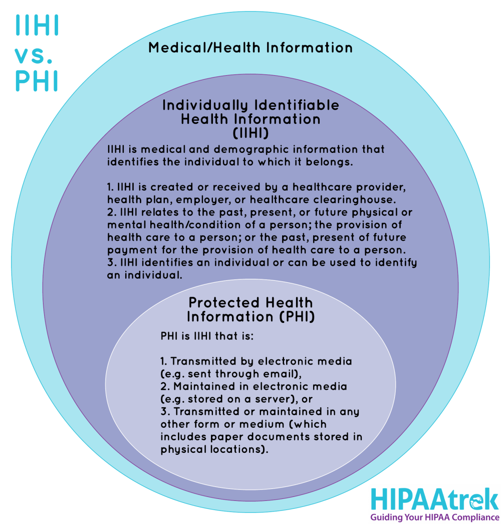 medium resolution of venn diagram with overview of individually identifiable health information and protected health information