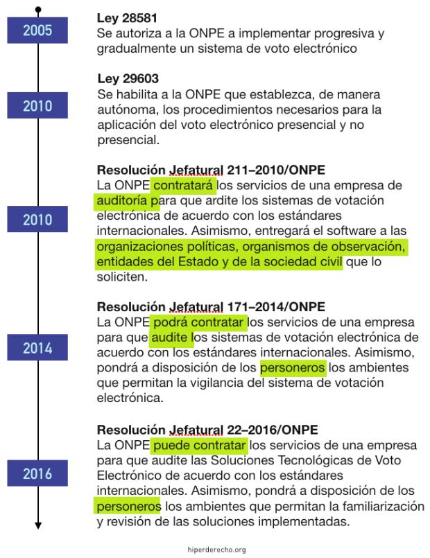 voto_electronico_peru
