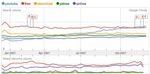 Las 5 Mas Buscadas En Google