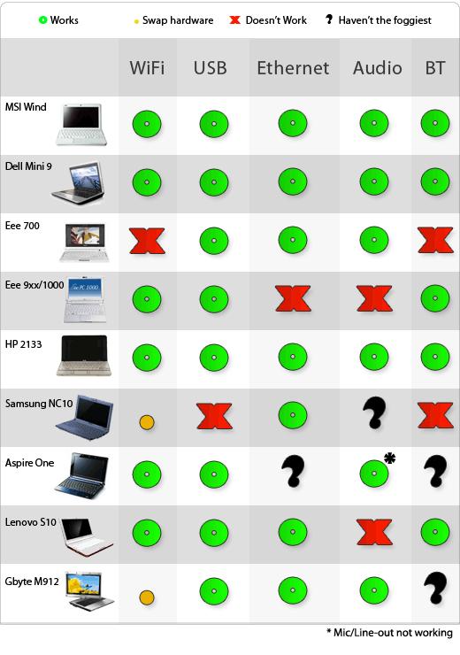 osx netbooks