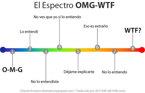 Espectro WTF-OMG