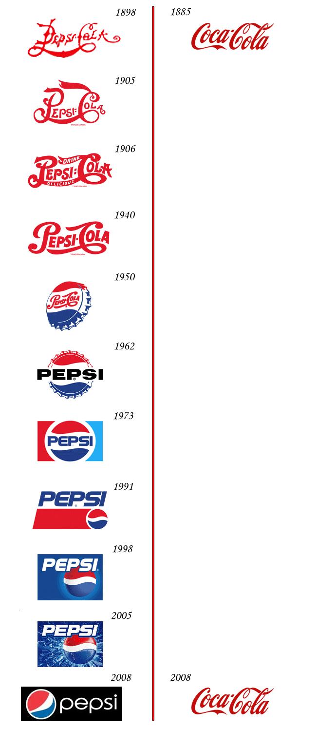 evolucion logo Pepsi Vs Cocacola