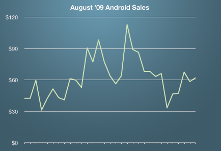 Android Sales August