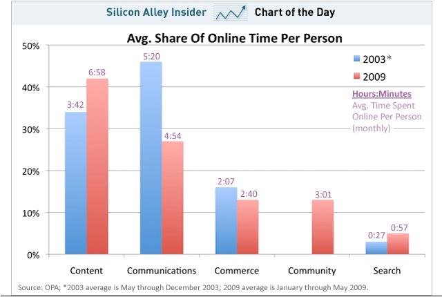 chart-consumos-internet
