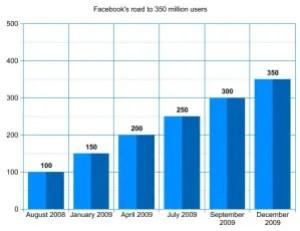 Crecimiento Facebook
