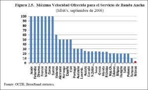 Máxima Velocidad Ofrecida por el Servicio de Banda Ancha