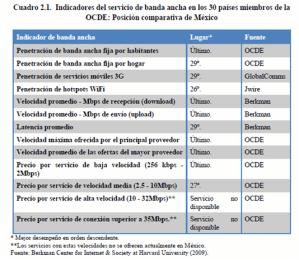 Indicadores del Servicio de Banda Ancha en los 30 miembros de OCDE.