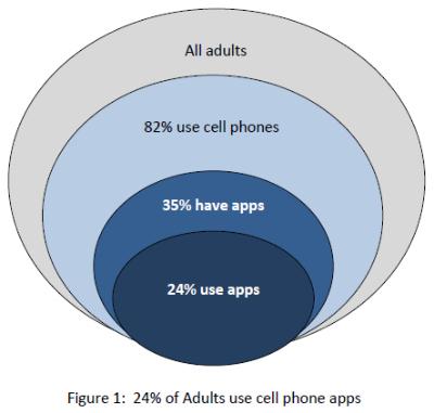 Cultura de las apps
