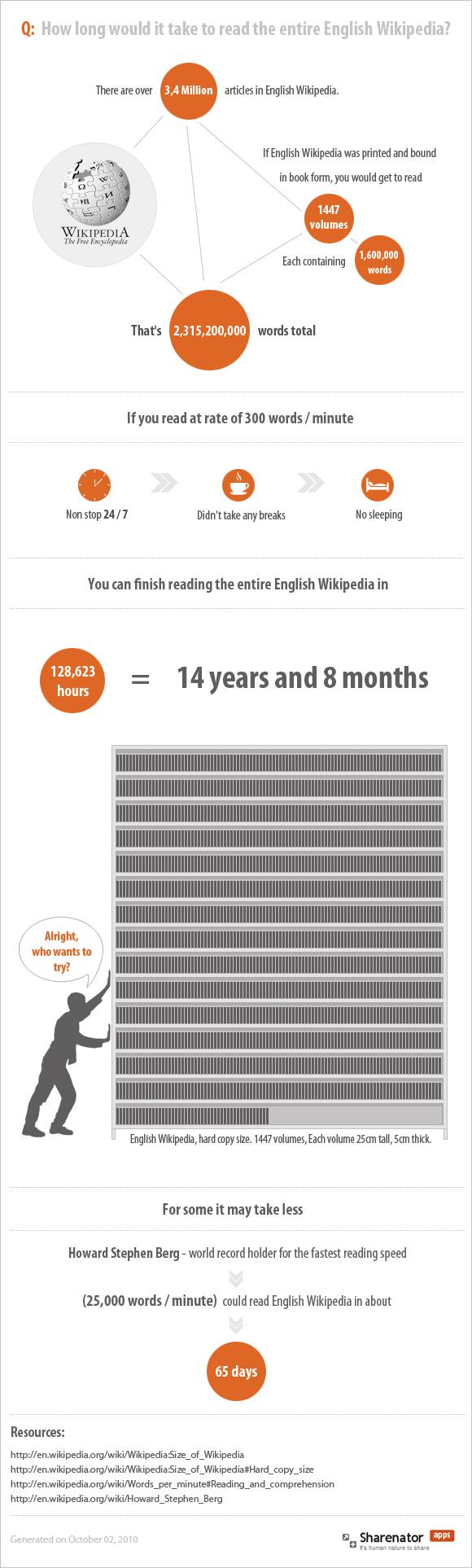 Infografía tiempo que toma leer toda Wikipedia