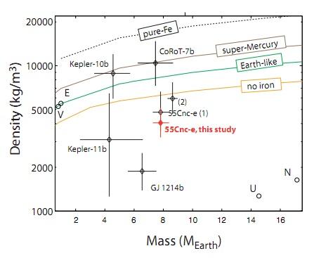 55 Cancri e grafico