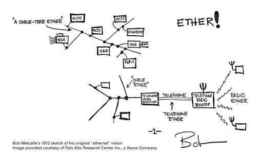 Primer diagrama de Ethernet