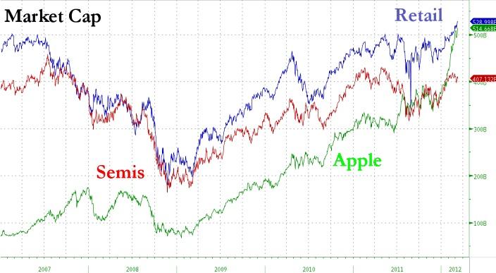Apple valorizacion