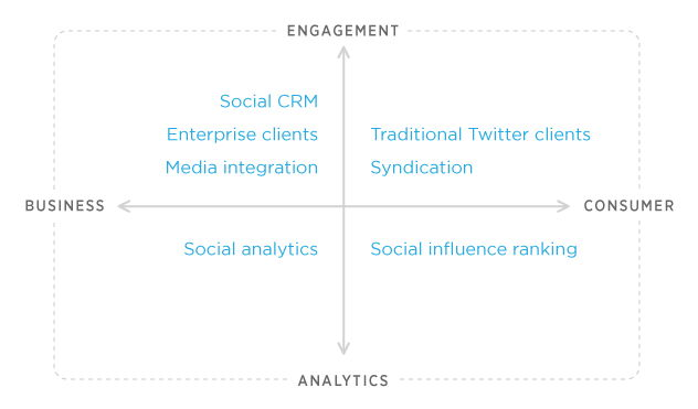 Dev Chart Twitter