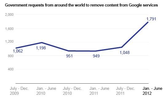 remove content