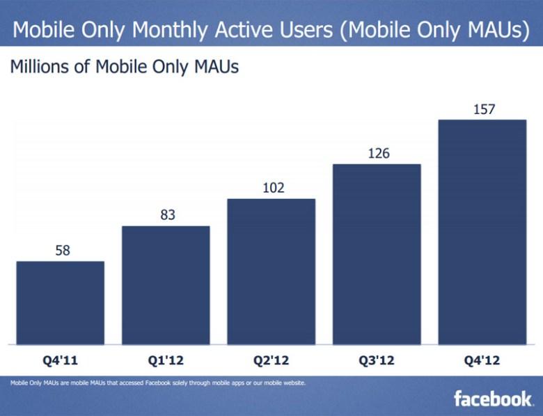 Futuro de Facebook: usuarios móviles