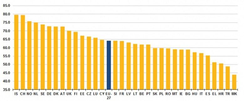 Tasa empleo UE