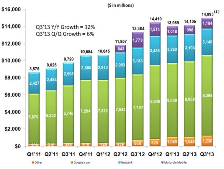 resultados financieros de Google Q3 2013