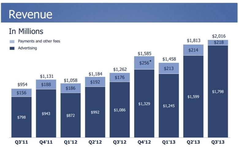 Resultados financieros de Facebook Q3 - ingresos