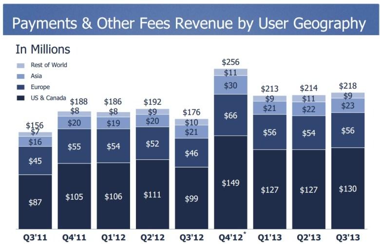 Resultados financieros de Facebook Q3 - pagos en plataforma