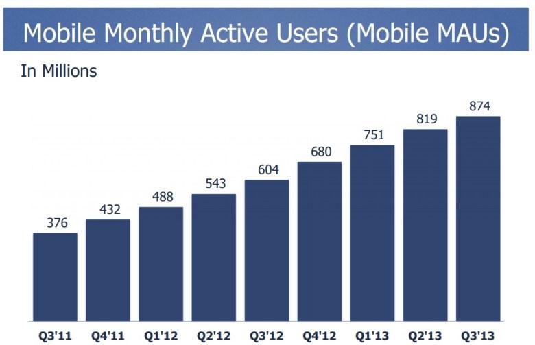 Resultados financieros de Facebook Q3 - usaurios en movilidad