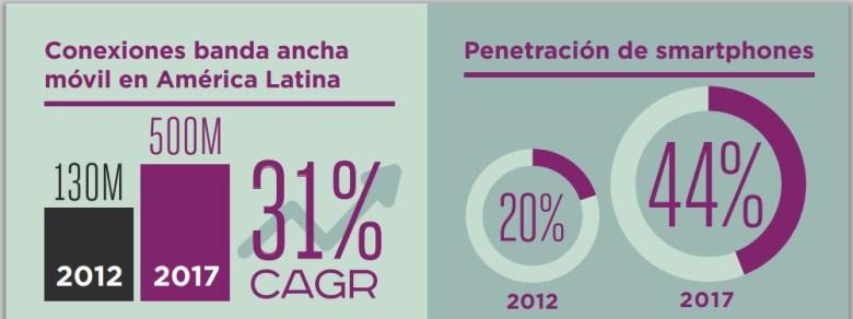 Caracterizacion del mercado de las comunicaciones moviles en Latinoamerica