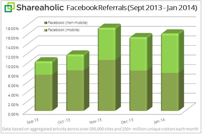 Facebook Mobile Referrals Shareaholic