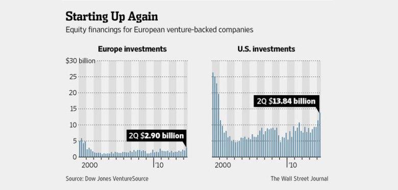 Inversión Europa EEUU