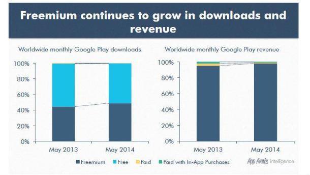 google-play-fremium