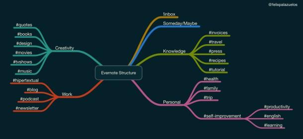 Estructura de mi Evernote. Hecho en MindNode.