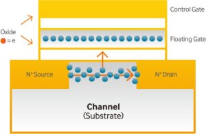 NAND-memoria